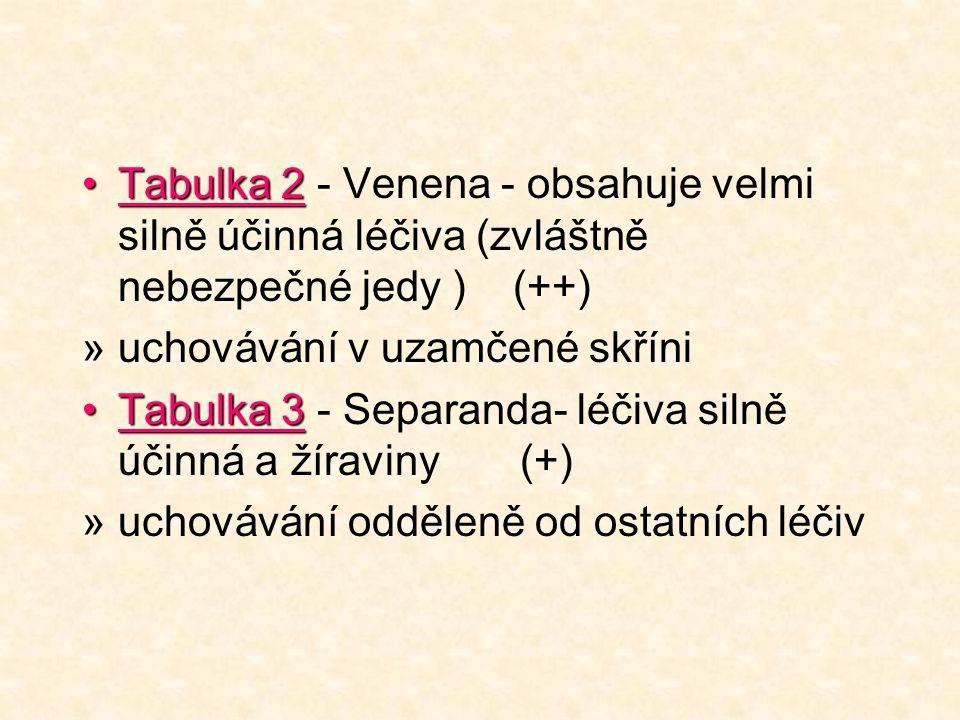 Tabulka 2Tabulka 2 - Venena - obsahuje velmi silně účinná léčiva (zvláštně nebezpečné jedy ) (++) »uchovávání v uzamčené skříni Tabulka 3Tabulka 3 - Separanda- léčiva silně účinná a žíraviny (+) »uchovávání odděleně od ostatních léčiv