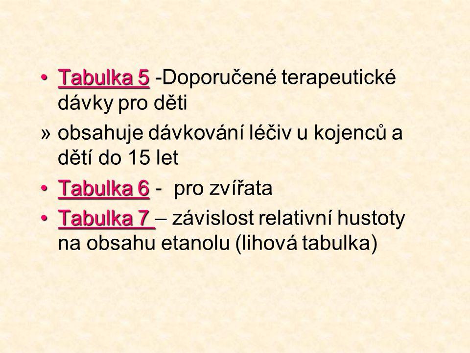 Tabulka 5Tabulka 5 -Doporučené terapeutické dávky pro děti »obsahuje dávkování léčiv u kojenců a dětí do 15 let Tabulka 6Tabulka 6 - pro zvířata Tabulka 7 –Tabulka 7 – závislost relativní hustoty na obsahu etanolu (lihová tabulka)
