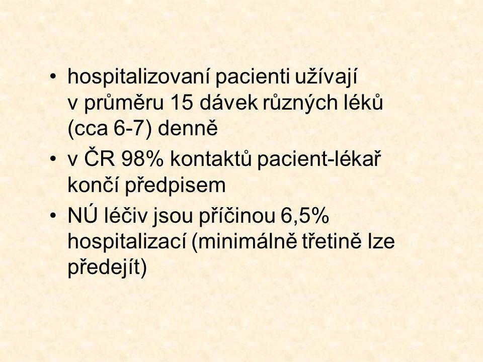hospitalizovaní pacienti užívají v průměru 15 dávek různých léků (cca 6-7) denně v ČR 98% kontaktů pacient-lékař končí předpisem NÚ léčiv jsou příčinou 6,5% hospitalizací (minimálně třetině lze předejít)