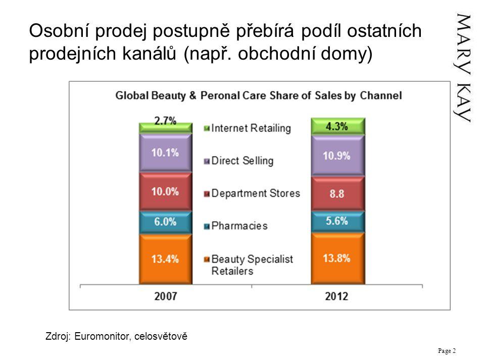 Osobní prodej postupně přebírá podíl ostatních prodejních kanálů (např.