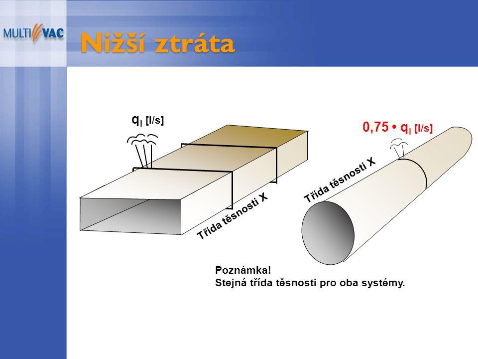 Nižší ztráta 0,75 q l [l/s] q l [l/s] Poznámka. Stejná třída těsnosti pro oba systémy.