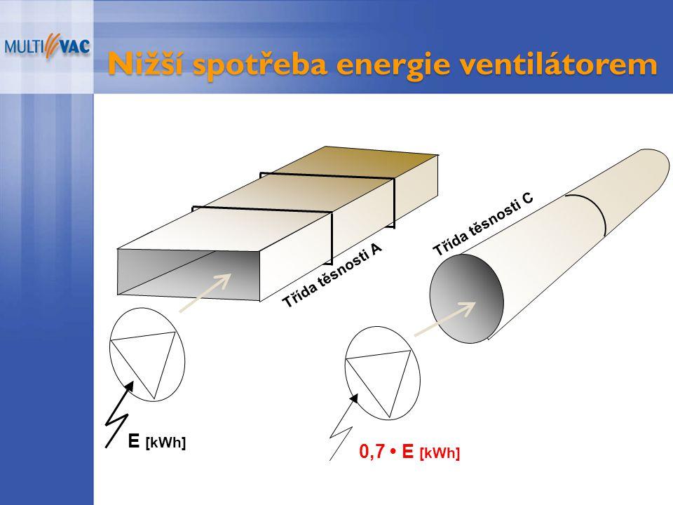 Nižší spotřeba energie ventilátorem 0,7 E [kWh] Třída těsnosti A E [kWh] Třída těsnosti C