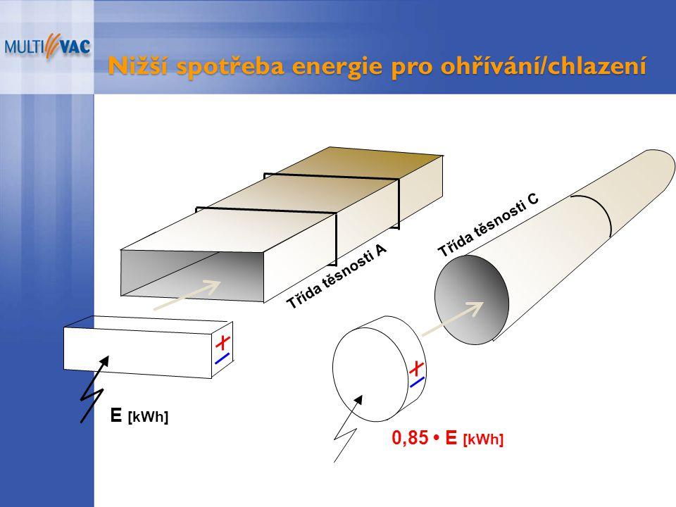 Nižší spotřeba energie pro ohřívání/chlazení 0,85 E [kWh] Třída těsnosti A E [kWh] Třída těsnosti C