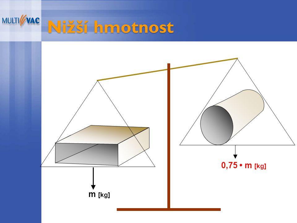 Nižší hmotnost 0,75 m [kg] m [kg]