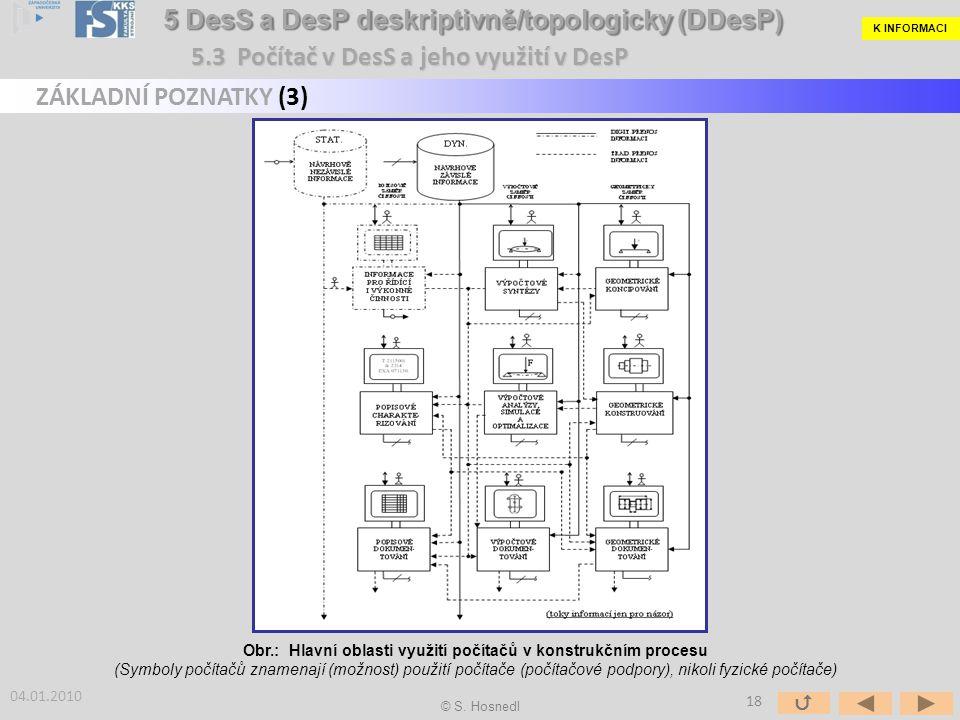 Obr.: Hlavní oblasti využití počítačů v konstrukčním procesu (Symboly počítačů znamenají (možnost) použití počítače (počítačové podpory), nikoli fyzické počítače) ZÁKLADNÍ POZNATKY (3) 04.01.2010 K INFORMACI 5.3 Počítač v DesS a jeho využití v DesP © S.