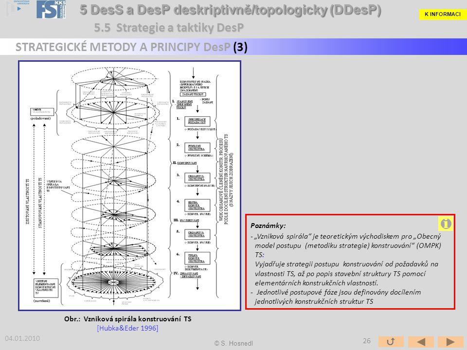 """Obr.: Vzniková spirála konstruování TS [Hubka&Eder 1996] Poznámky: - """"Vzniková spirála je teoretickým východiskem pro """"Obecný model postupu (metodiku strategie) konstruování (OMPK) TS: Vyjadřuje strategii postupu konstruování od požadavků na vlastnosti TS, až po popis stavební struktury TS pomocí elementárních konstrukčních vlastností."""