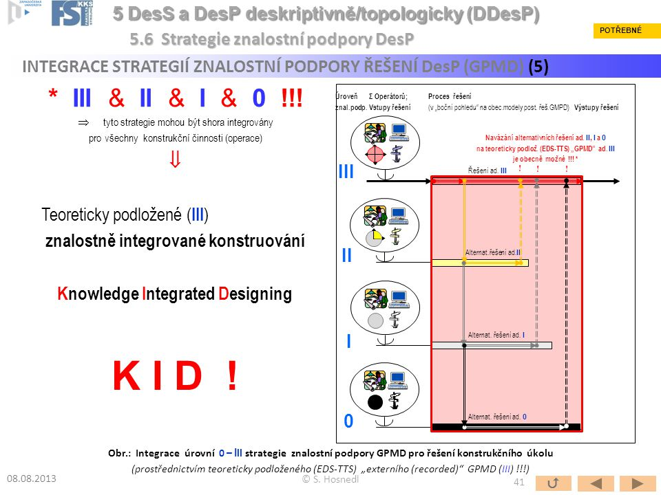 INTEGRACE STRATEGIÍ ZNALOSTNÍ PODPORY ŘEŠENÍ DesP (GPMD) (5) © S. Hosnedl 08.08.2013 Znalostní podpora Pokus&omyl/úspěch strategie - Integrace pamětí,
