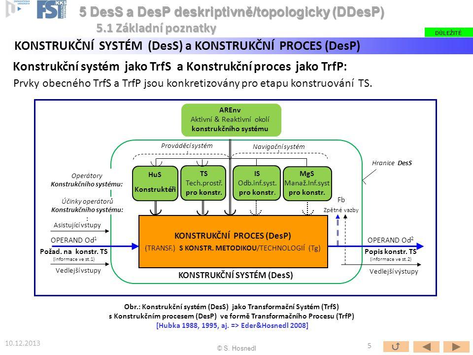 Obr.: Konstrukční systém (DesS) jako Transformační Systém (TrfS) s Konstrukčním procesem (DesP) ve formě Transformačního Procesu (TrfP) [Hubka 1988, 1995, aj.