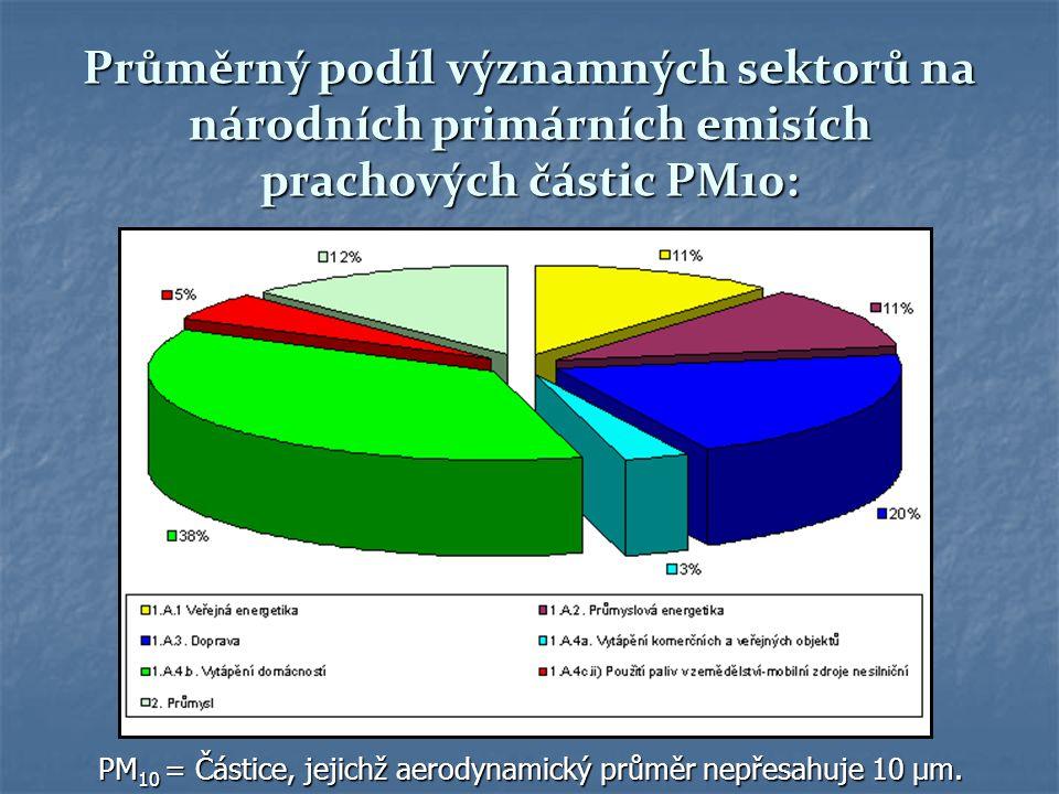 Průměrný podíl významných sektorů na národních primárních emisích prachových částic PM10: PM 10 = Částice, jejichž aerodynamický průměr nepřesahuje 10