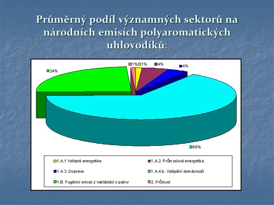 Průměrný podíl významných sektorů na národních emisích polyaromatických uhlovodíků: