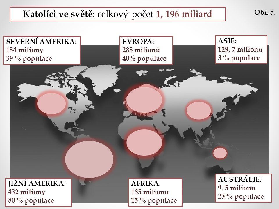 Katolíci ve světě: celkový počet 1, 196 miliard AUSTRÁLIE: 9, 5 milionu 25 % populace ASIE: 129, 7 milionu 3 % populace SEVERNÍ AMERIKA: 154 miliony 39 % populace EVROPA: 285 milionů 40% populace JIŽNÍ AMERIKA: 432 miliony 80 % populace AFRIKA.