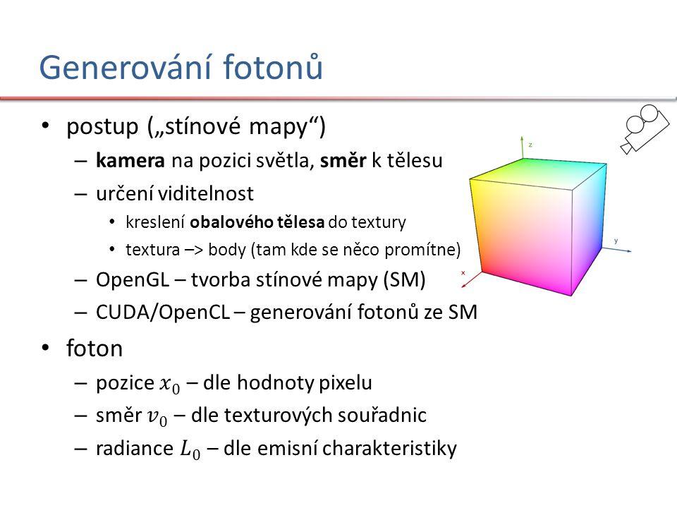 Generování fotonů