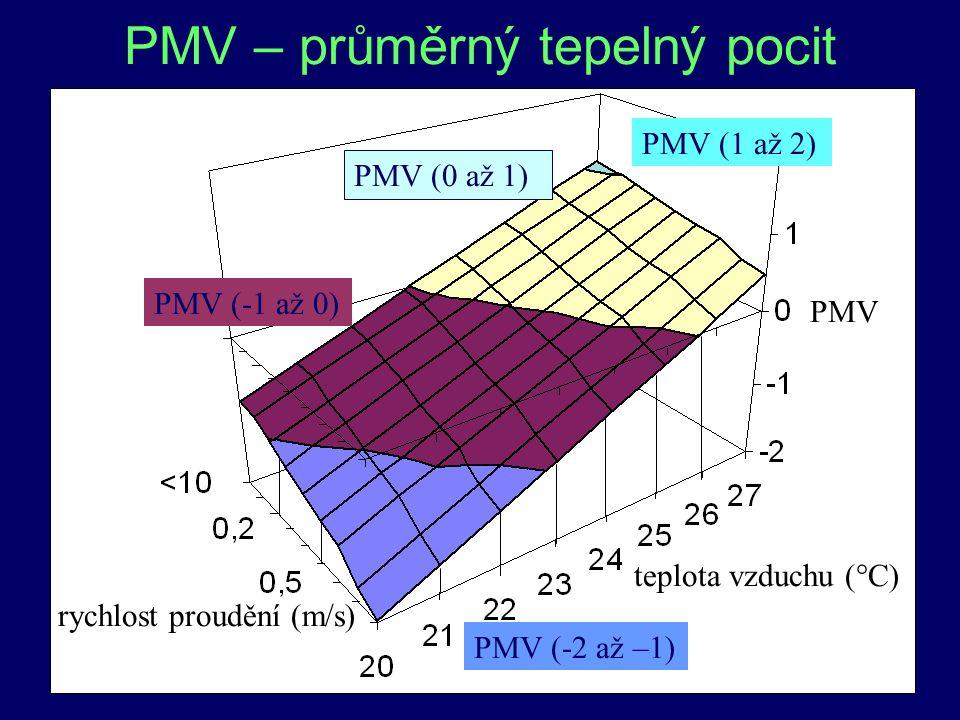 15 PMV – průměrný tepelný pocit PMV (-2 až –1) PMV (-1 až 0) PMV (0 až 1) PMV (1 až 2) teplota vzduchu (°C) rychlost proudění (m/s) PMV