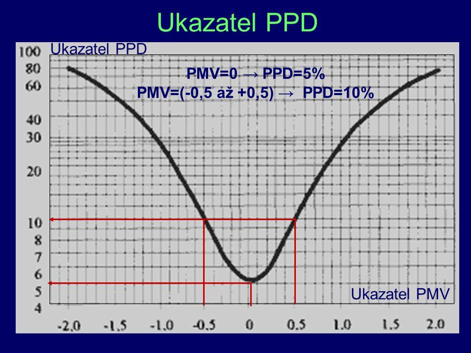 18 Ukazatel PPD Ukazatel PMV Ukazatel PPD PMV=0 → PPD=5% PMV=(-0,5 až +0,5) → PPD=10%