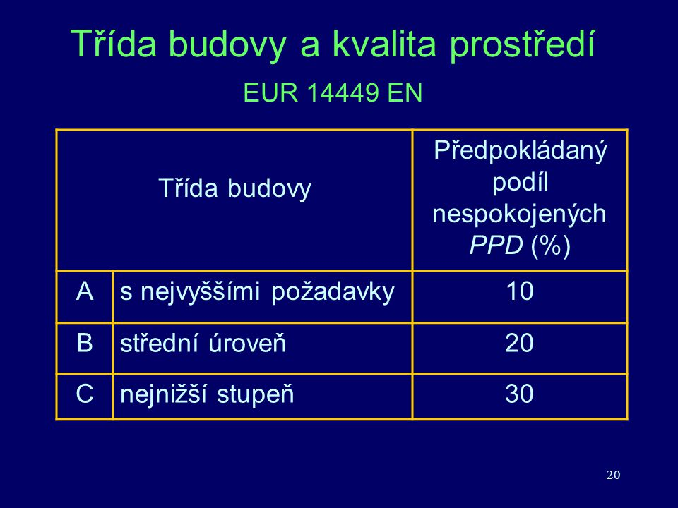 20 Třída budovy a kvalita prostředí EUR 14449 EN Třída budovy Předpokládaný podíl nespokojených PPD (%) As nejvyššími požadavky10 Bstřední úroveň20 Cn