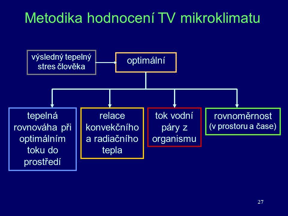 27 Metodika hodnocení TV mikroklimatu optimální tepelná rovnováha při optimálním toku do prostředí relace konvekčního a radiačního tepla tok vodní pár