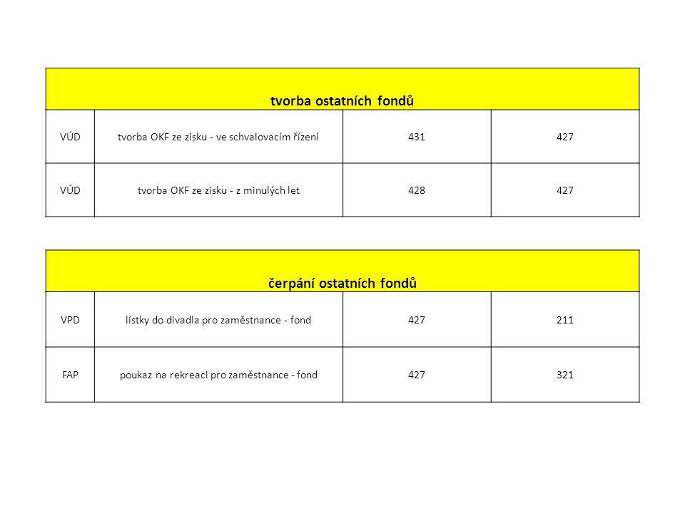 tvorba ostatních fondů VÚDtvorba OKF ze zisku - ve schvalovacím řízení431427 VÚDtvorba OKF ze zisku - z minulých let428427 čerpání ostatních fondů VPD