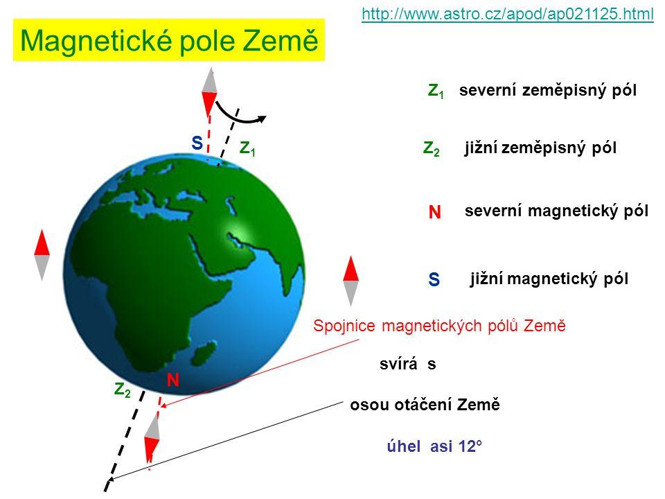 http://www.astro.cz/apod/ap021125.html Magnetické pole Země Z2Z2 Z1Z1 S N Z1Z1 Z2Z2 N S severní zeměpisný pól jižní zeměpisný pól severní magnetický p