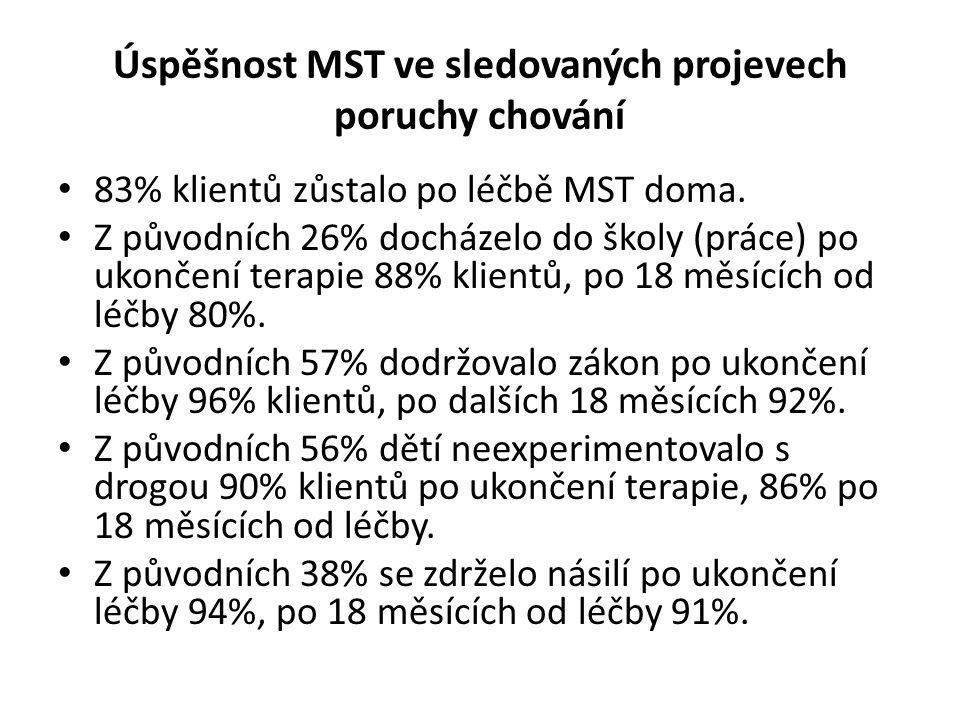 Úspěšnost MST ve sledovaných projevech poruchy chování 83% klientů zůstalo po léčbě MST doma. Z původních 26% docházelo do školy (práce) po ukončení t