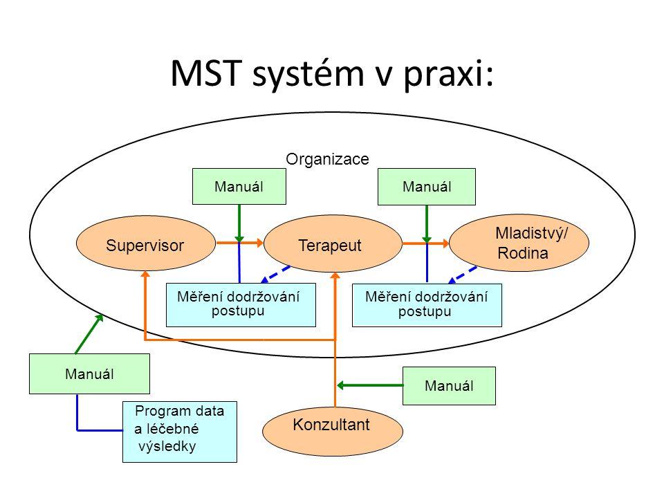 MST systém v praxi: Organizace Supervisor Terapeut Mladistvý/ Rodina TAM-R Manuál Konzultant Manuál Program data a léčebné výsledky Manuál Měření dodr
