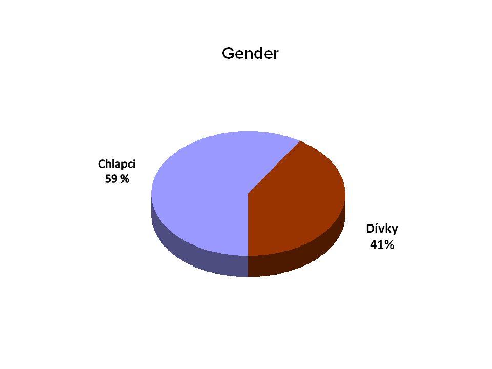 Dívky 41%