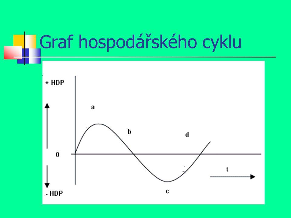 Vysvětlivky ke grafu (hosp. cyklu) HDP - hrubý domácí produkt (svislá osa) t - čas (vodorovná osa)
