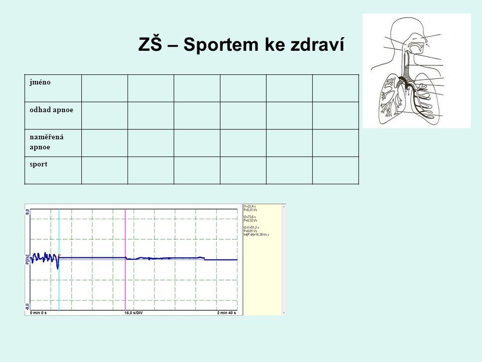 ZŠ – Sportem ke zdraví jméno odhad apnoe naměřená apnoe sport
