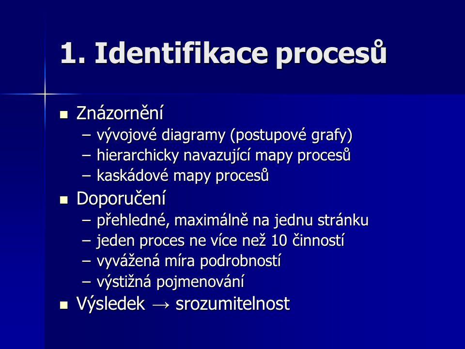 1. Identifikace procesů Znázornění Znázornění –vývojové diagramy (postupové grafy) –hierarchicky navazující mapy procesů –kaskádové mapy procesů Dopor