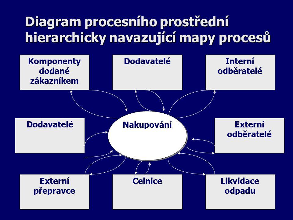 Diagram procesního prostřední hierarchicky navazující mapy procesů Dodavatelé Komponenty dodané zákazníkem Likvidace odpadu Externí odběratelé Interní