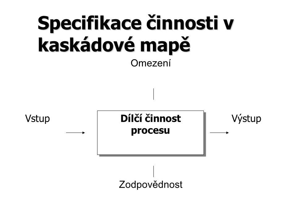 Specifikace činnosti v kaskádové mapě Dílčí činnost procesu VstupVýstup Omezení Zodpovědnost
