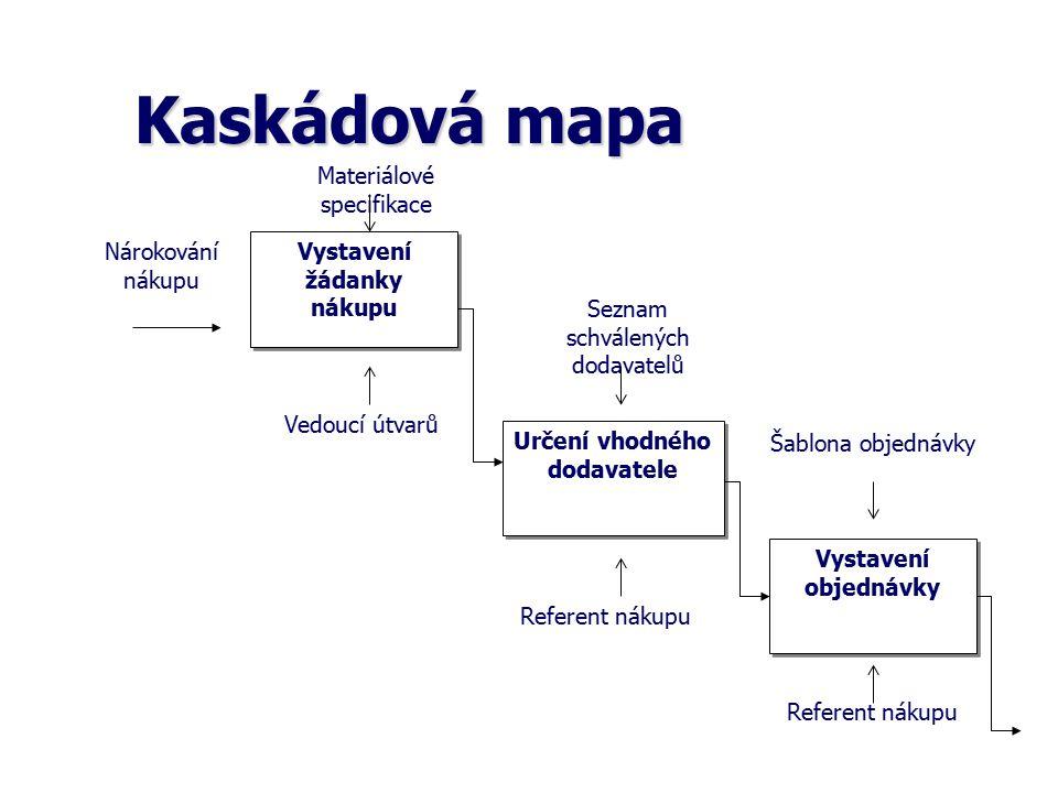 Kaskádová mapa Vystavení žádanky nákupu Určení vhodného dodavatele Vystavení objednávky Nárokování nákupu Materiálové specifikace Vedoucí útvarů Sezna