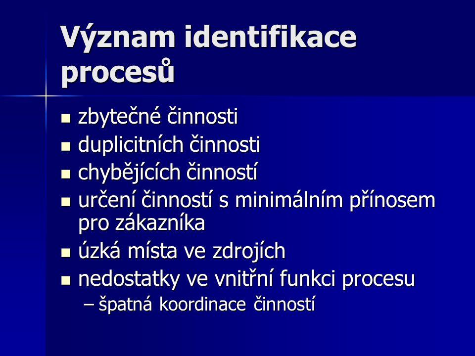 Význam identifikace procesů zbytečné činnosti zbytečné činnosti duplicitních činnosti duplicitních činnosti chybějících činností chybějících činností