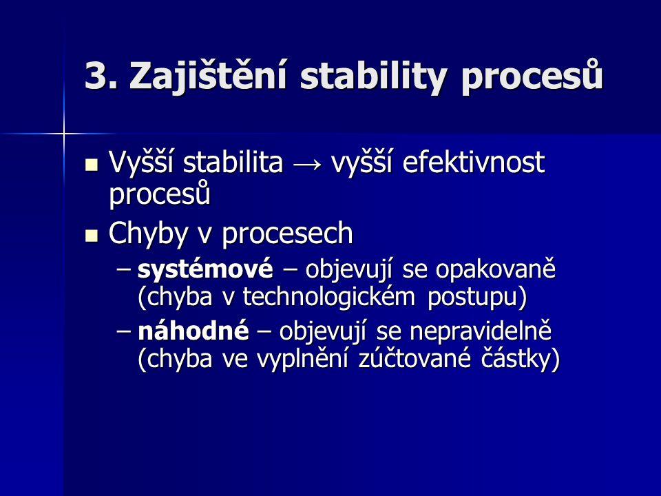 3. Zajištění stability procesů Vyšší stabilita → vyšší efektivnost procesů Vyšší stabilita → vyšší efektivnost procesů Chyby v procesech Chyby v proce