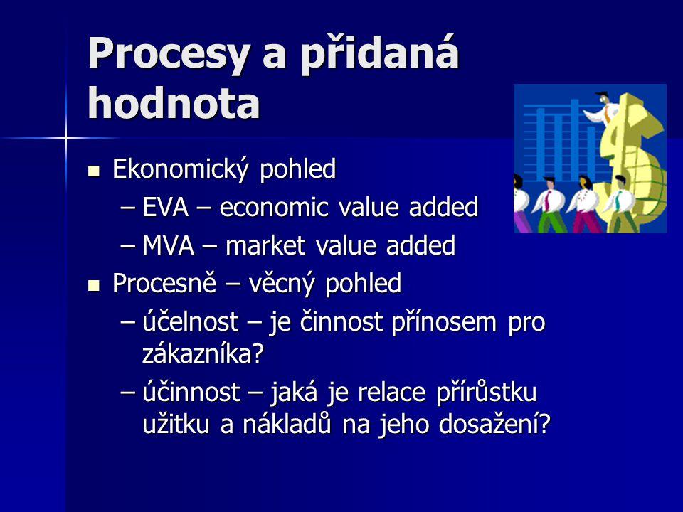 Procesy a přidaná hodnota Ekonomický pohled Ekonomický pohled –EVA – economic value added –MVA – market value added Procesně – věcný pohled Procesně –