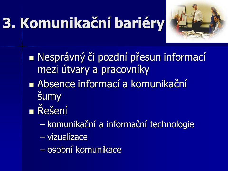 3. Komunikační bariéry Nesprávný či pozdní přesun informací mezi útvary a pracovníky Nesprávný či pozdní přesun informací mezi útvary a pracovníky Abs