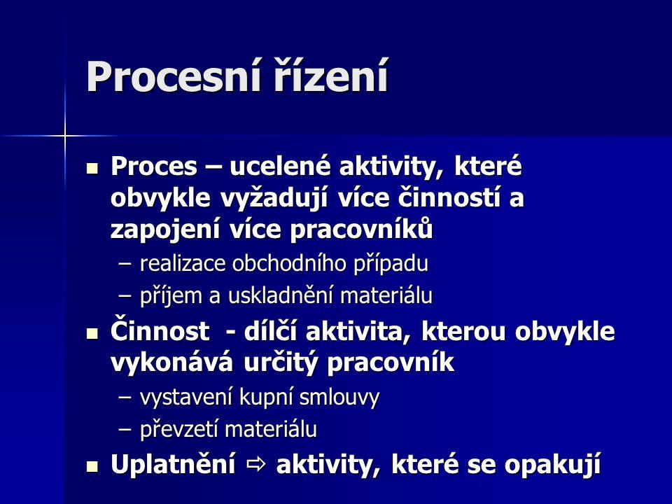 Procesní řízení Proces – ucelené aktivity, které obvykle vyžadují více činností a zapojení více pracovníků Proces – ucelené aktivity, které obvykle vy