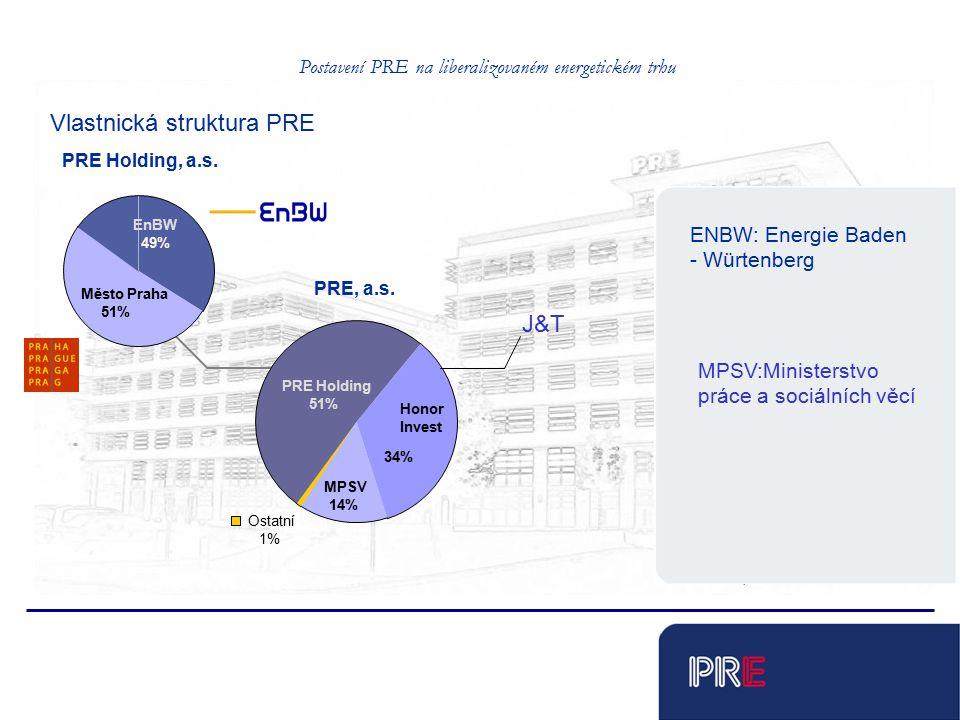 Tobias Schnadt EnBW 49%49% Město Praha 51% Vlastnická struktura PRE Honor Invest 34% MPSV 14% Ostatní 1% PRE Holding 51% PRE, a.s.
