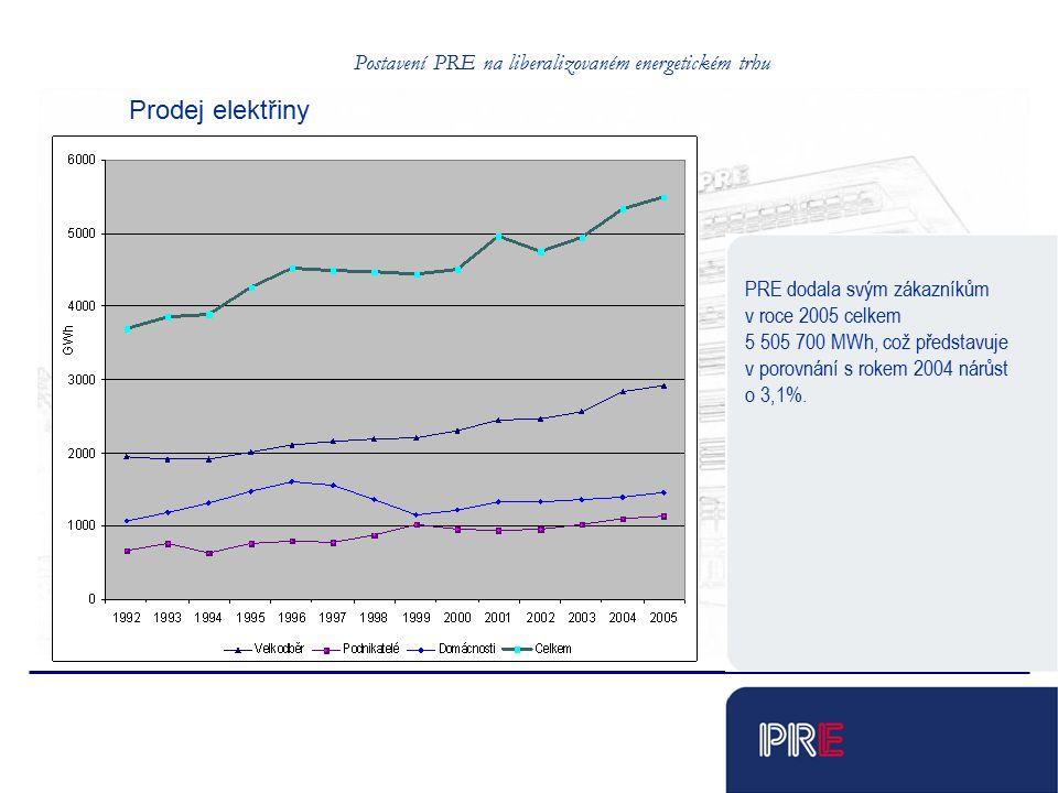 Tobias Schnadt Prodej elektřiny PRE dodala svým zákazníkům v roce 2005 celkem 5 505 700 MWh, což představuje v porovnání s rokem 2004 nárůst o 3,1%. P