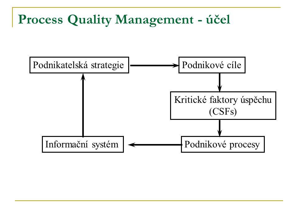 Podnikatelská strategiePodnikové cíle Kritické faktory úspěchu (CSFs) Podnikové procesyInformační systém Process Quality Management - účel