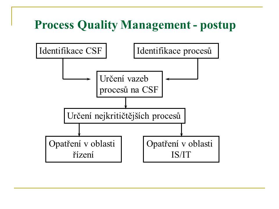 Identifikace CSF Určení nejkritičtějších procesů Identifikace procesů Určení vazeb procesů na CSF Opatření v oblasti řízení Opatření v oblasti IS/IT P