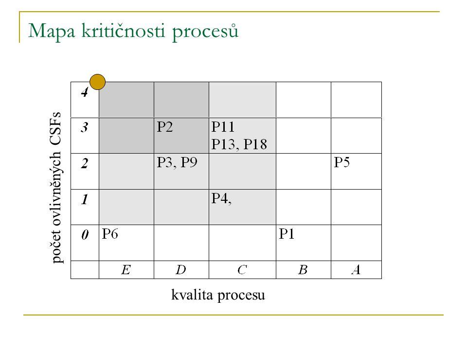 Mapa kritičnosti procesů kvalita procesu počet ovlivněných CSFs
