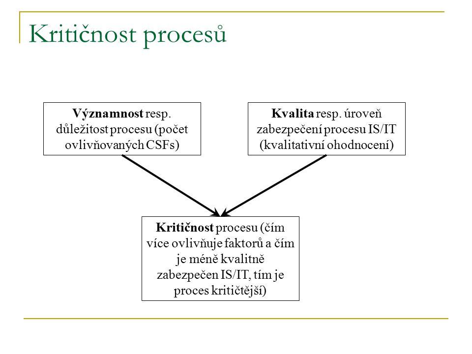 Kritičnost procesů Významnost resp. důležitost procesu (počet ovlivňovaných CSFs) Kvalita resp. úroveň zabezpečení procesu IS/IT (kvalitativní ohodnoc