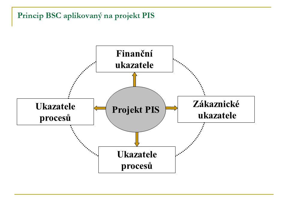 Princip BSC aplikovaný na projekt PIS Projekt PIS Finanční ukazatele Zákaznické ukazatele Ukazatele procesů Ukazatele procesů