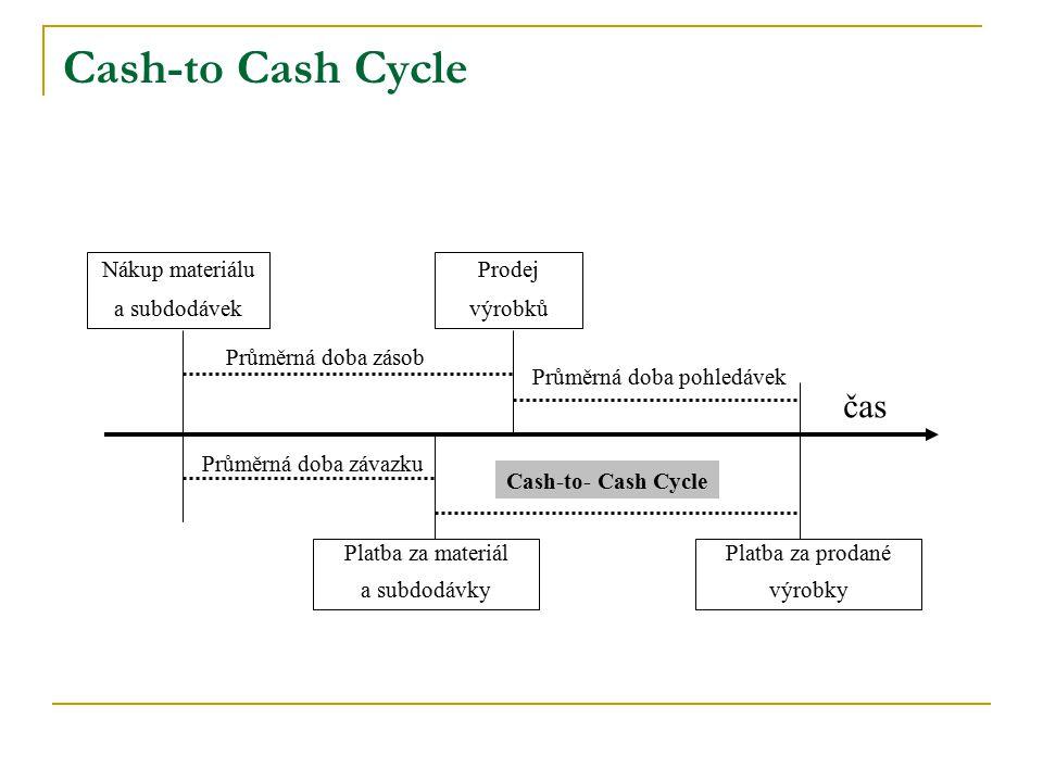 Cash-to Cash Cycle Nákup materiálu a subdodávek Prodej výrobků Platba za materiál a subdodávky Platba za prodané výrobky čas Průměrná doba zásob Průmě