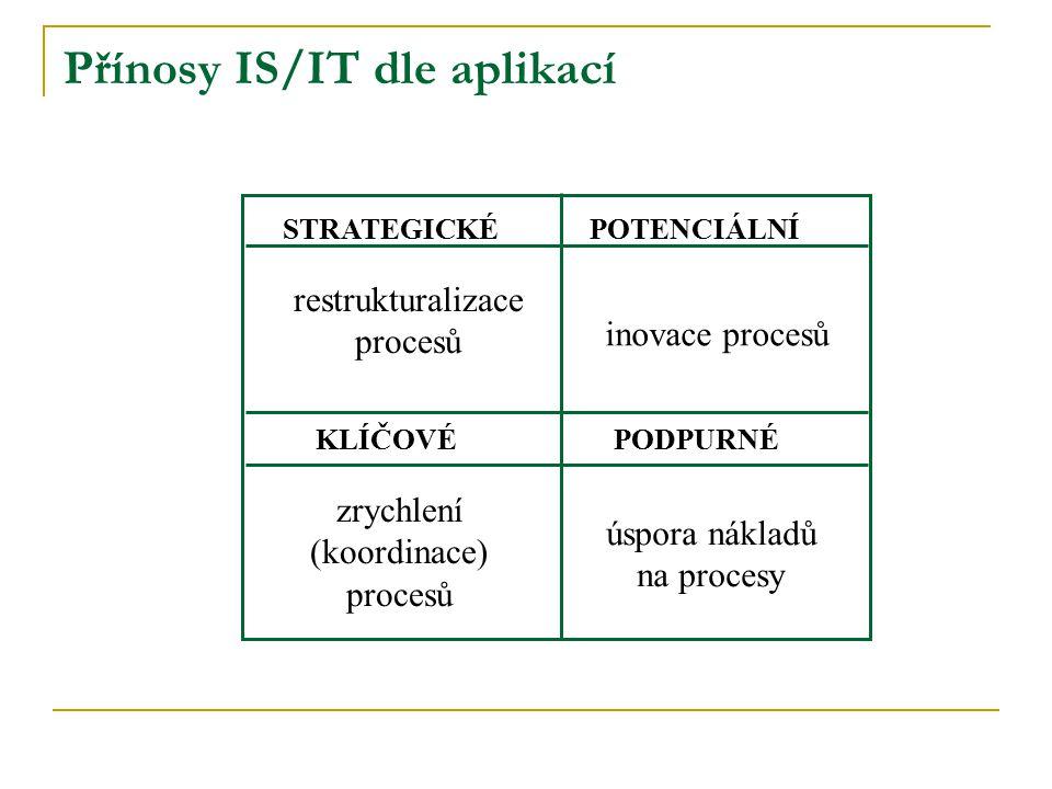 STRATEGICKÉ PODPURNÉKLÍČOVÉ POTENCIÁLNÍ restrukturalizace procesů inovace procesů zrychlení (koordinace) procesů úspora nákladů na procesy Přínosy IS/