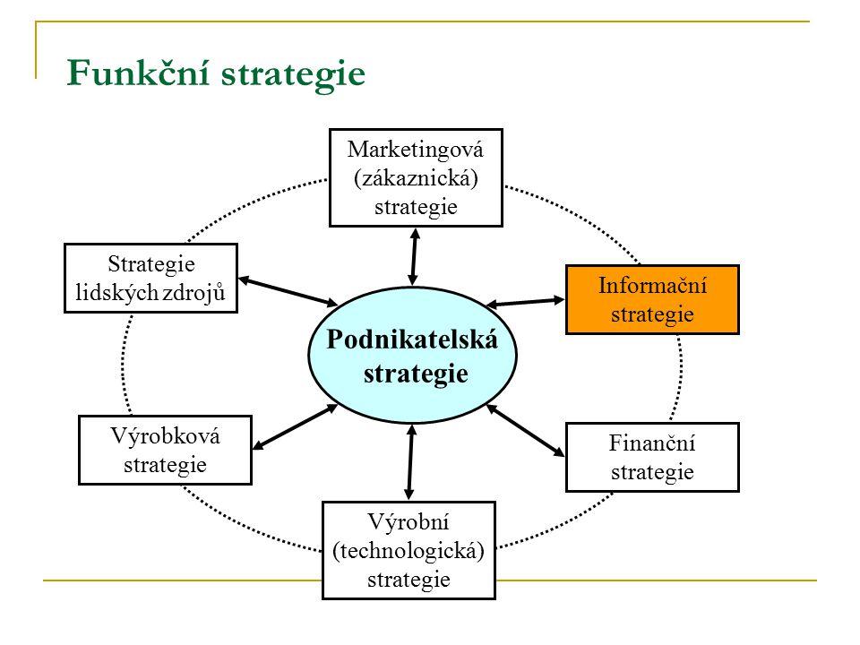 Funkční strategie Strategie lidských zdrojů Podnikatelská strategie Marketingová (zákaznická) strategie Výrobková strategie Informační strategie Finan