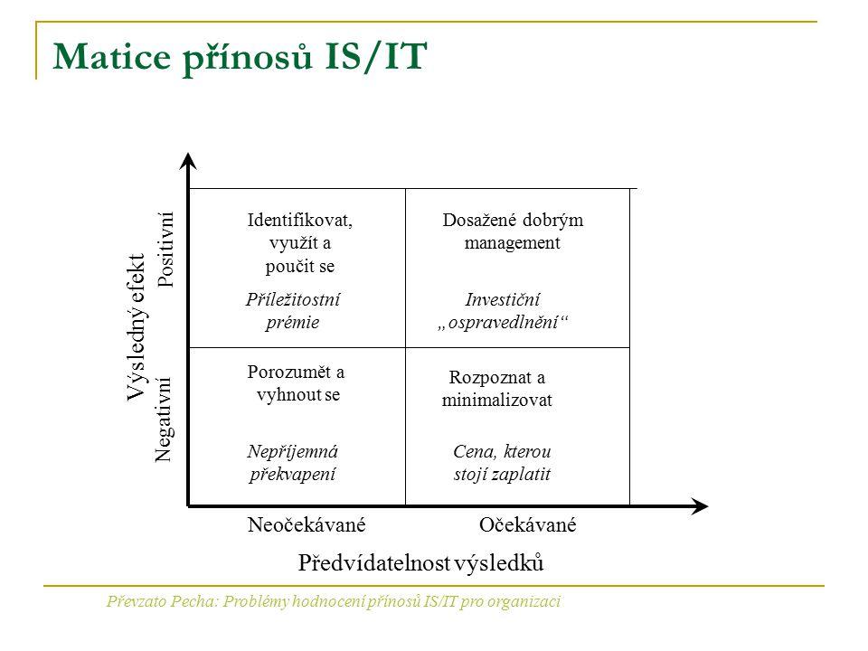 Matice přínosů IS/IT Předvídatelnost výsledků NeočekávanéOčekávané Výsledný efekt Positivní Negativní Identifikovat, využít a poučit se Dosažené dobrý