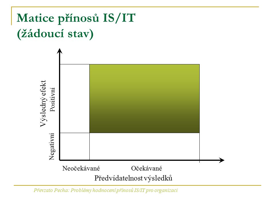 Matice přínosů IS/IT (žádoucí stav) Předvídatelnost výsledků NeočekávanéOčekávané Výsledný efekt Positivní Negativní Převzato Pecha: Problémy hodnocen