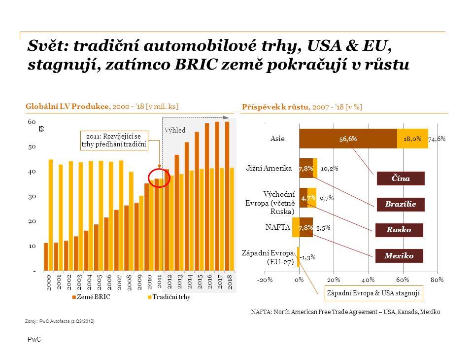 PwC Evropa: východní Evropa s průměrným ročním růstem 8,5% překonává západní Evropu s 1,8% Section 11 – Market analysis  Západní Evropa:  Německo (+0.9m)  Velká Británie(+0.5m)  Itálie(+0.3m)  Střední Evropa:  Slovensko(+0.4m)  Česká republika(+0.2m)  Maďarsko(+0.2m)  Východní Evropa:  Rusko – růst produkce o 2m ks v průběhu 2010-2018  Evropa:  pokles podílu na trhu 0,3% ročně Poznámka: Západní Evropa: Rakousko, Belgie, Francie, Německo, Itálie, Nizozemí, Portugalsko, Španělsko, Velká Británie; Střední Evropa: Bulharsko, Česká republika, Finsko, Maďarsko, Polsko, Rumunsko, Slovensko, Slovinsko, Švédsko; Východní Evropa: Bělorusko, Kazachstán, Rusko, Srbsko, Turecko, Ukrajina, Uzbekistán.