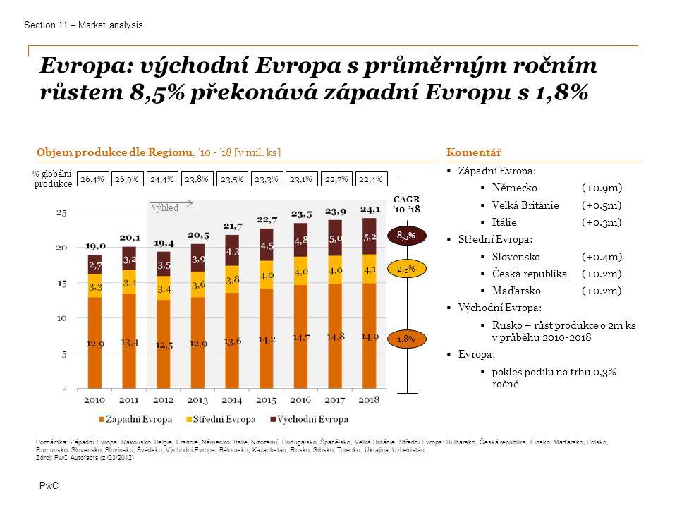 PwC ČR: prodeje Škoda Auto ve střední Evropě poklesly v říjnu 2012 o 9%, TPCA v 2013 očekává pokles o 19% Škoda Auto růst tržeb v říjnu 2012 [v %] Globálně 10% Česká republika Rusko 3% Střední Evropa 17% Čína -9% 20122013 -19% 178 plán produkce (tis.